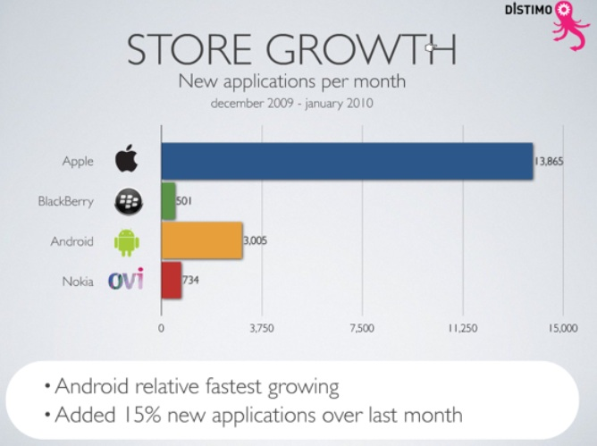 When It Comes To iPhone Games, What Sells Is Action