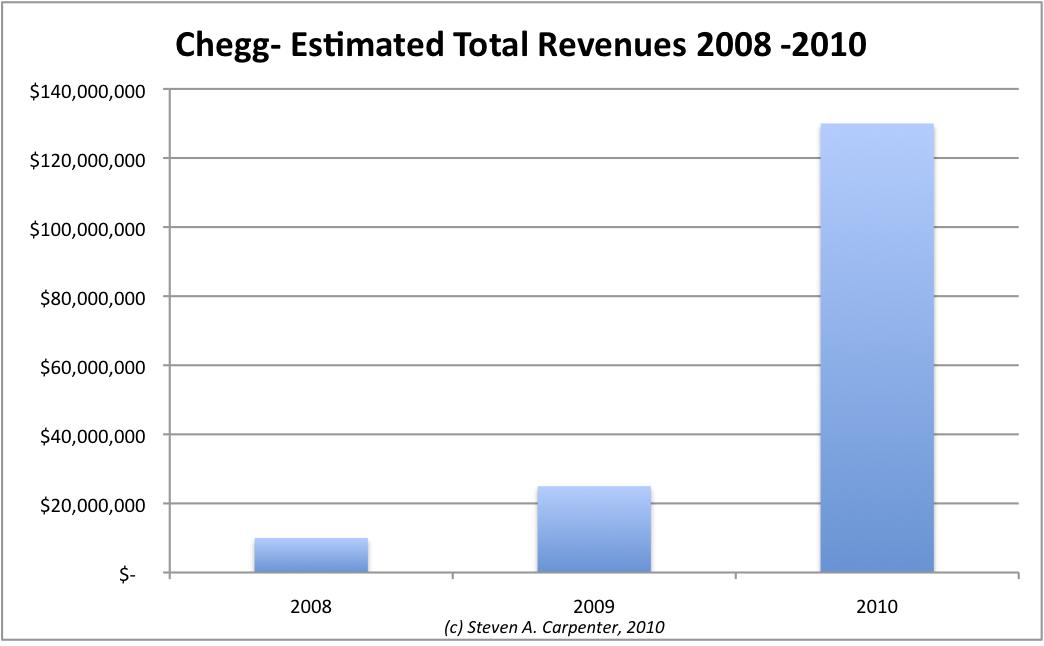TC Teardown: Chegg Is A Money Machine   TechCrunch