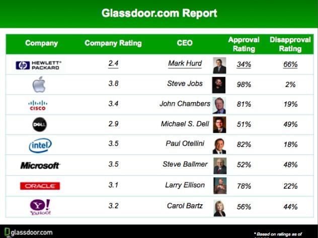 Mark hurd had the lowest employee approval rating 34 of any major glassdoorhurd planetlyrics Gallery