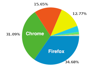 Happy Birthday Chrome, You're About To Overtake Firefox On