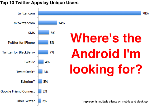 Um, Where's Twitter For Android On Twitter's Top 10 Apps? | TechCrunch