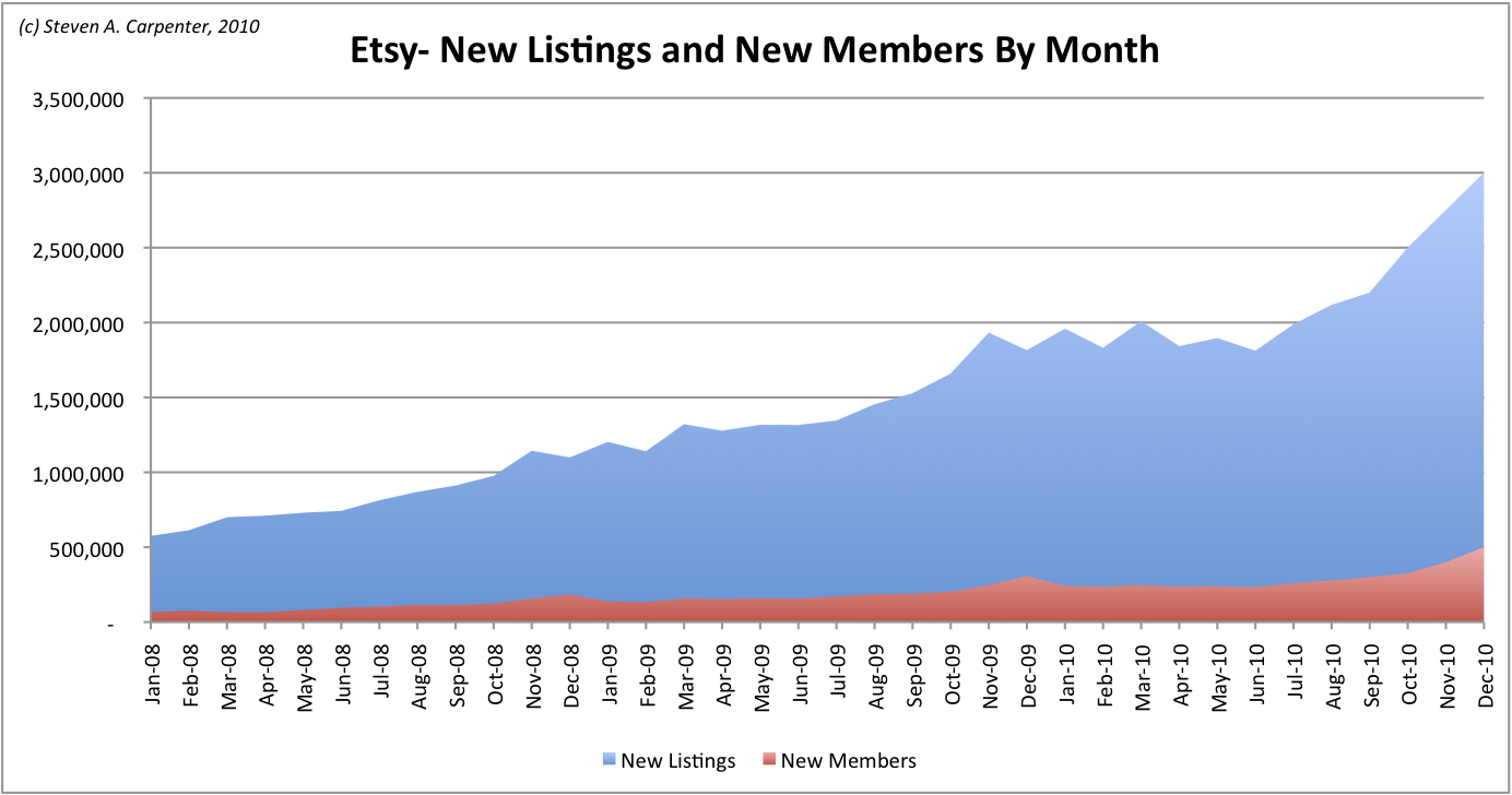Tc teardown etsy its crafty techcrunch etsy is also seeing steady growth nvjuhfo Gallery