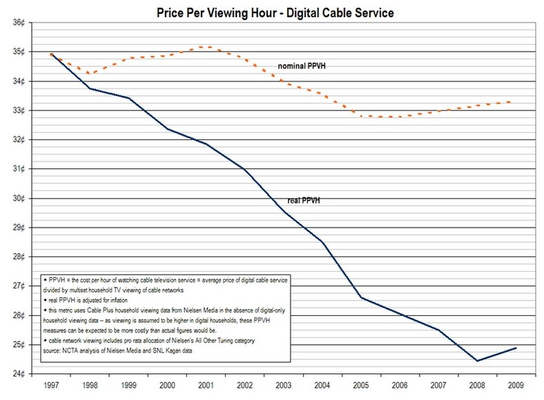 Internet TV and The Death of Cable TV, really | TechCrunch