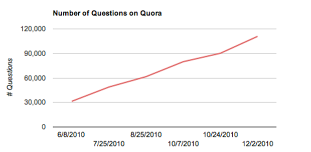 Even Quora Can't Answer