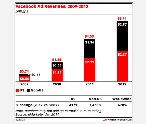 emarketer predicts that social network advertising will account for nearly 11 of all online ad spending in the united states by the end of this year