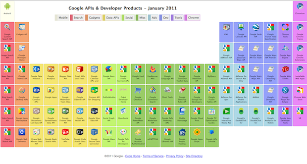 Nifty googles elemental api periodic table techcrunch theyre a behemoth with a massive amount of apis that millions of developers use around the world to build millions of apps and services urtaz Image collections