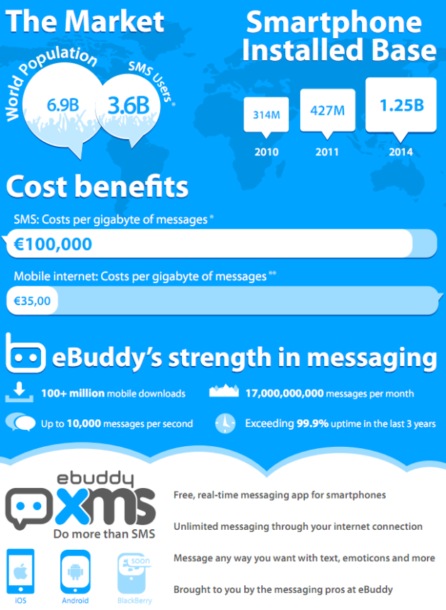 SMS On Steroids – eBuddy Debuts Realtime, Cross-Platform