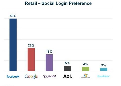 Janrain: Facebook Has Eclipsed Google As Most Popular Sign-In Choice