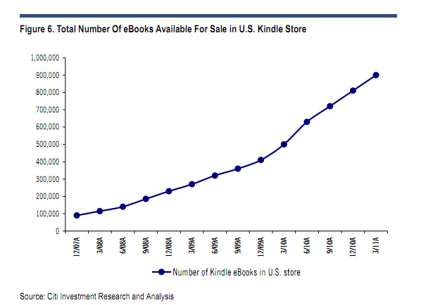 Citi Analyst Kindle Will Be 10 Percent Of Amazon Sales In