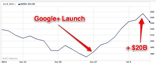 Google+ Added $20 Billion To Google's Market Cap   TechCrunch