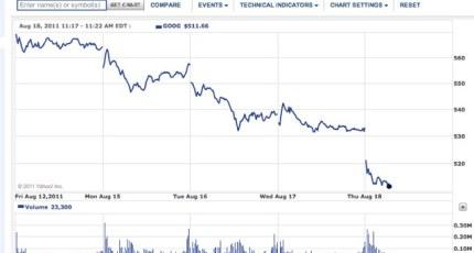 Google's Market Cap Down Much More Than $12 5 Billion Since