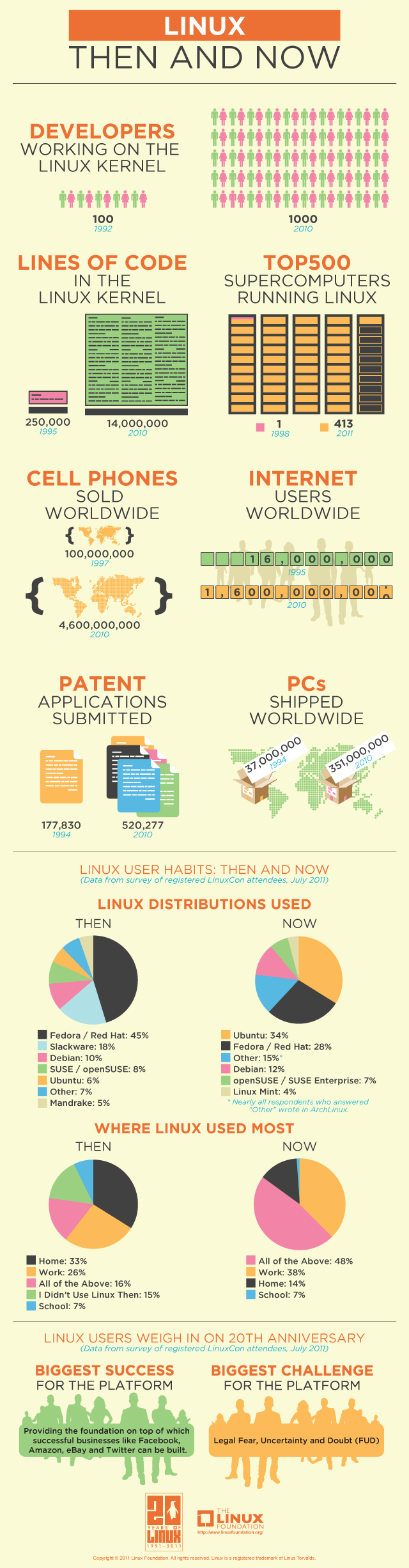 Infographic Linux Then And Now Techcrunch Printed Circuit Board Add A Comment
