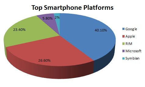 Iphone vs android market share 2019