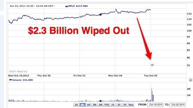 after dismal earnings outlook  netflix loses  2 3 billion