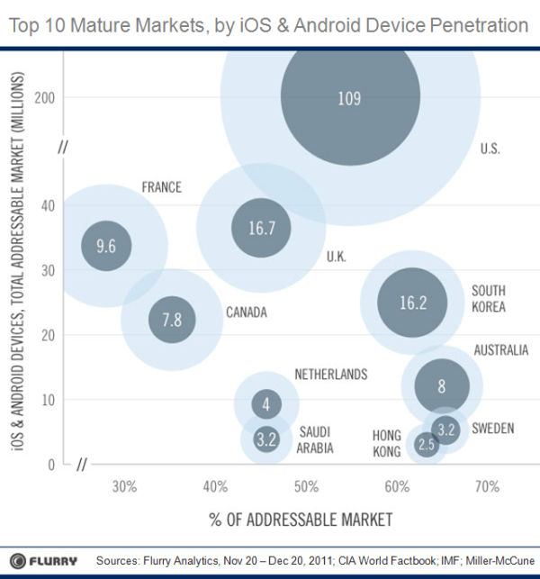 In Looking At The Future Addressable Markets