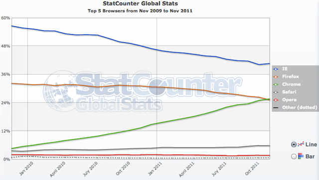 StatCounter: Chrome Grabs 25 7% Of Global Market, Overtaking