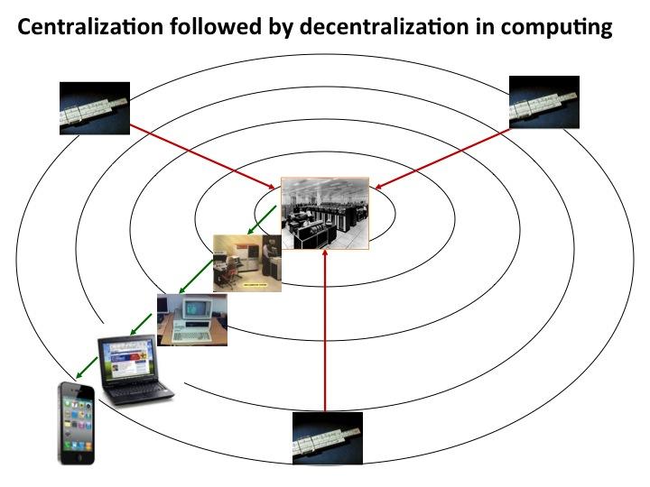 Innovator's Prescription - Decentralization followed centralization