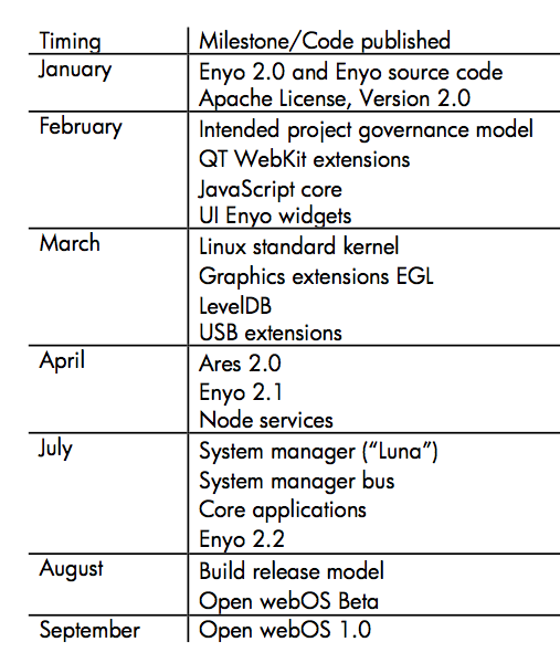 HP Announces Open webOS 1 0, Outlines Release Schedule