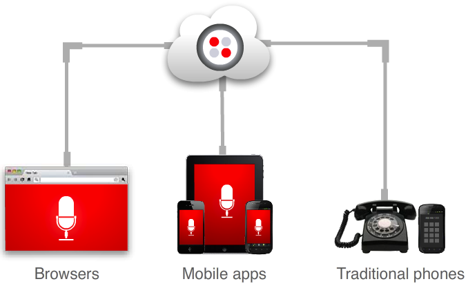 Twilio Client iOS SDK Puts VoIP In Any App, Turning iPads