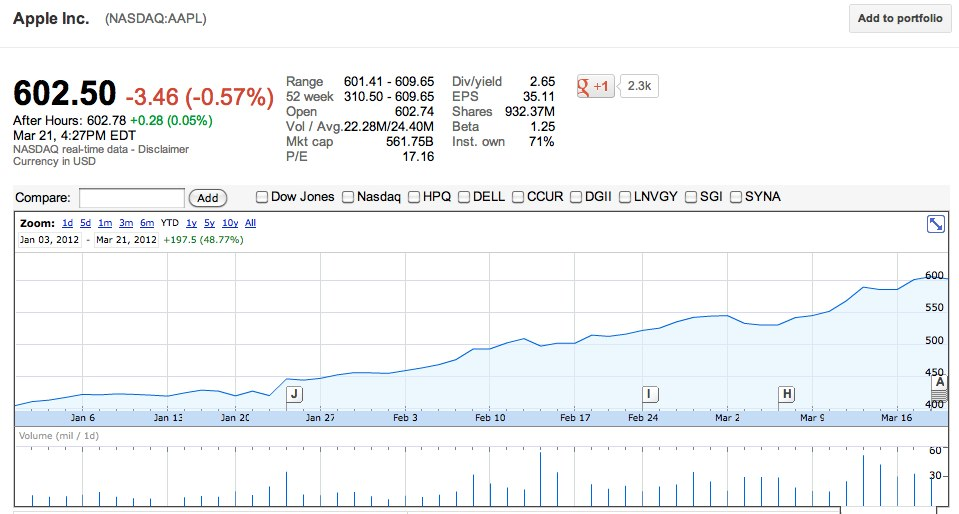 Apple Stock ($AAPL) Up 50% So Far This Year | TechCrunch