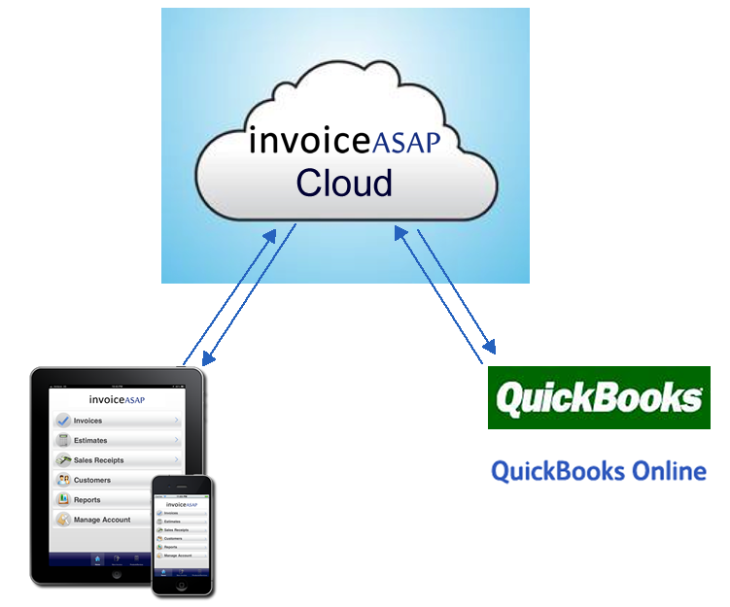 InvoiceASAP Rolls Out Mobile Invoicing With Support For QuickBooks - Invoice asap