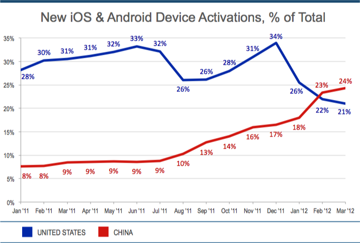 China Leads World In New iOS & Android Activations