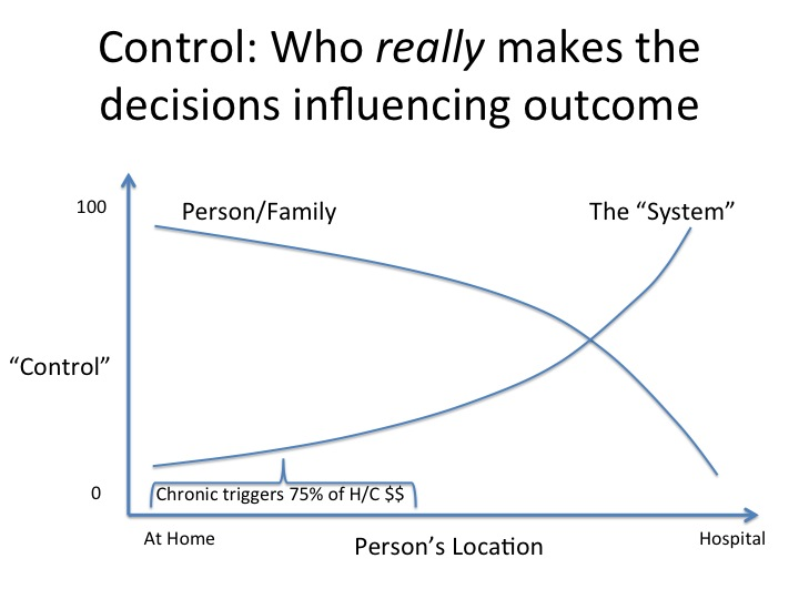 Who is in control of decisions driving outcomes