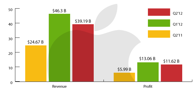 Apple's Q2 2012: $11.6B In Profit, $39.2B In Revenue, 35 ...
