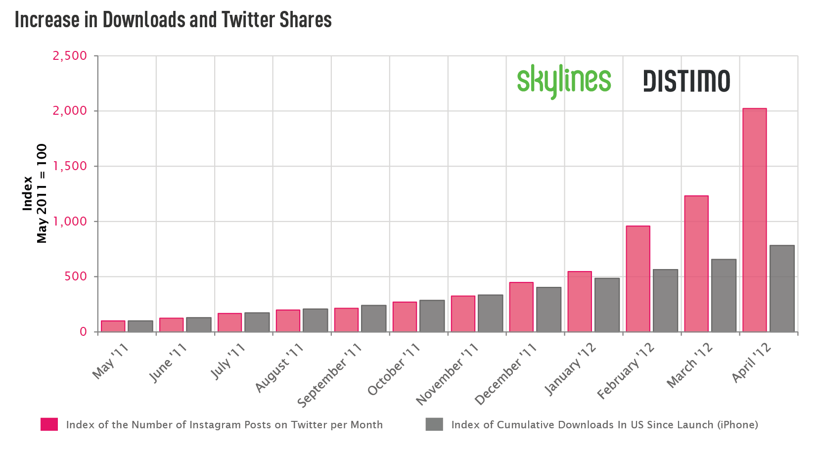 The Rise Of Instagram: Tracking The App's Spread Worldwide | TechCrunch