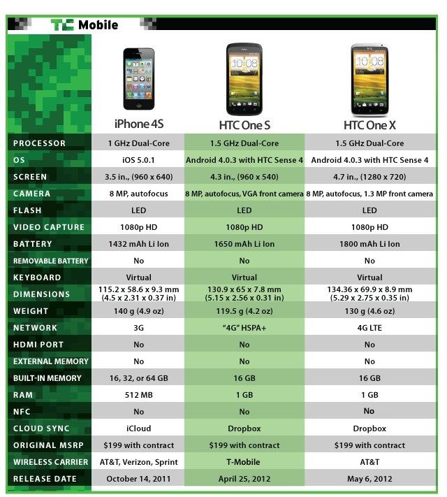 https://techcrunch com/2012/04/20/facebook-updates-android