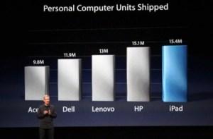 personal computer units