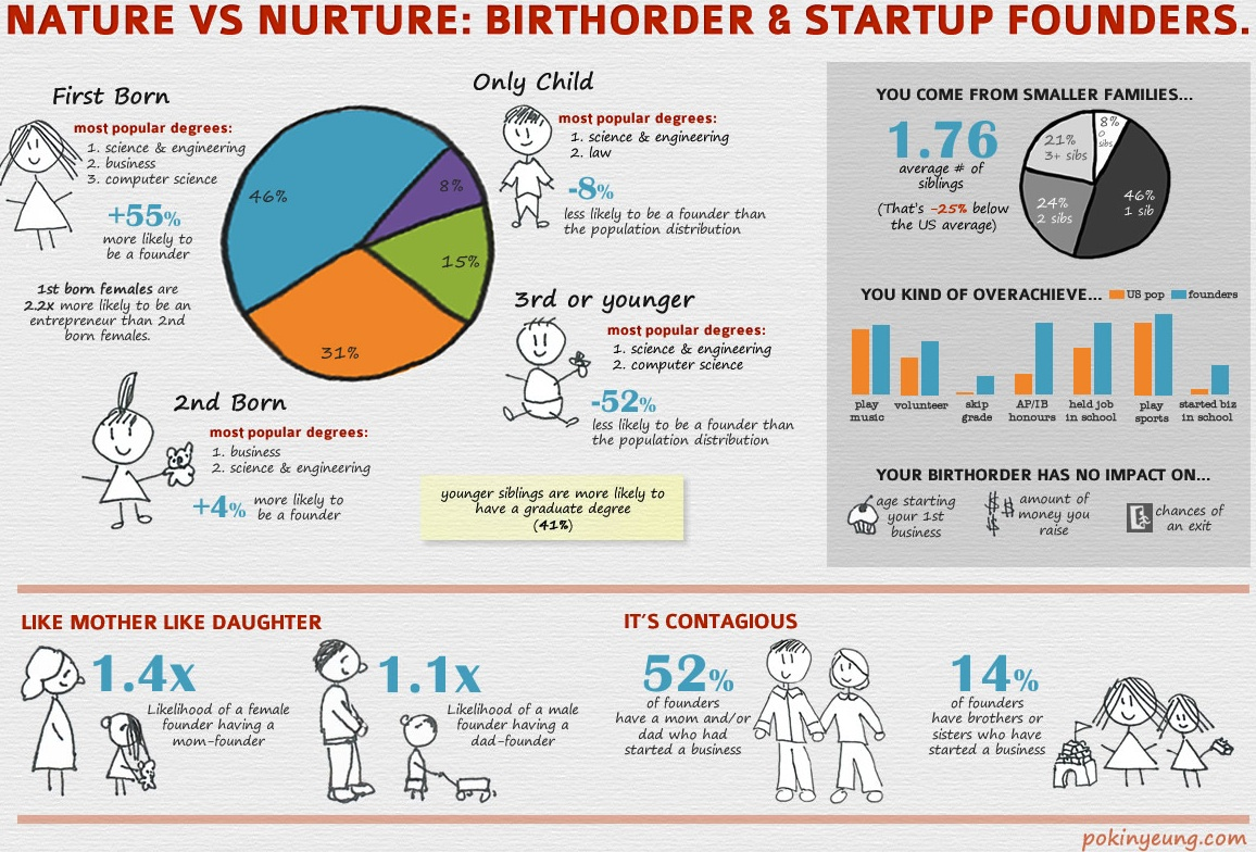 startup-birthorder-infographic