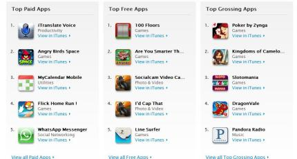 It S Hard To Underestimate How Important Ranking In Le Top 25 The Itunes Is For Mobile Developers After All What One Of