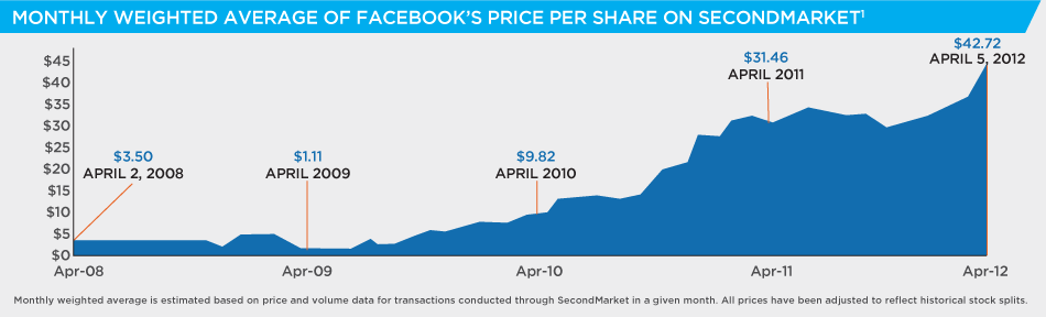 How to buy shares in facebook ipo