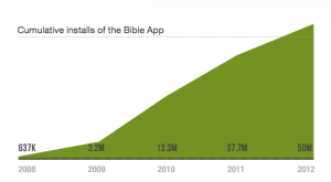 Holy Moly: Bible App 'YouVersion' Hits 50 Million Downloads | TechCrunch