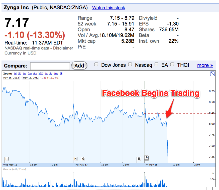 Why did facebooks shares fall after its ipo