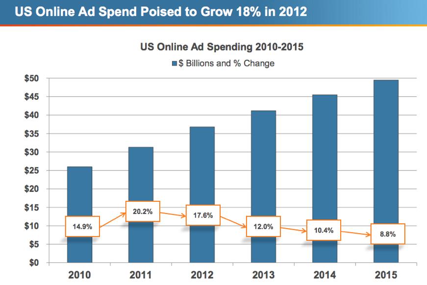 Ad Growth Spend Techcrunch