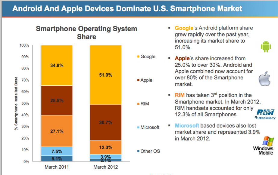 android and the smartphone market essay The battle between apple and android continues as comscore reveals the most popular smartphone manufacturers in the us, and statistics on the most popular smartphone platforms, for early 2017.