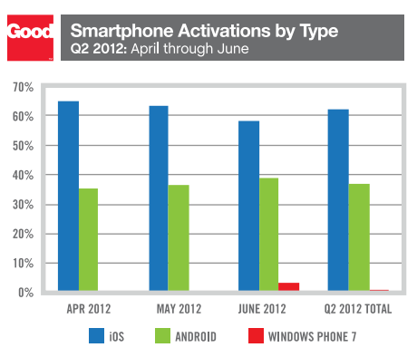 Despite Android Nearly Doubling Activations, iOS Still ...