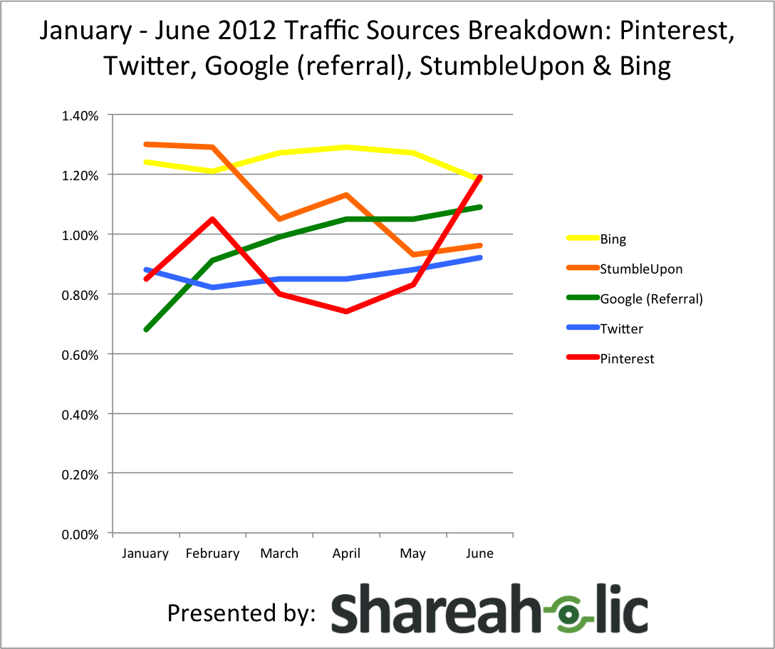 traffic sources report 1 12 6 12 shareaholic techcrunch