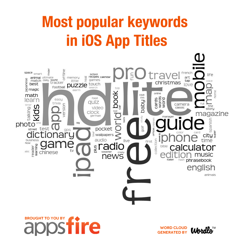 Study: The Top Words Used In Mobile App Titles On iOS