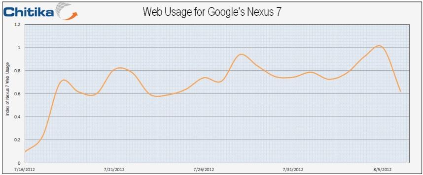 Report Nexus 7 Supply Issues Stall Growth Techcrunch