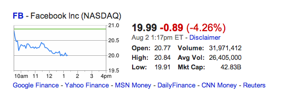 Facebook Drops Below $20: Worth Less Than What MSFT Offered