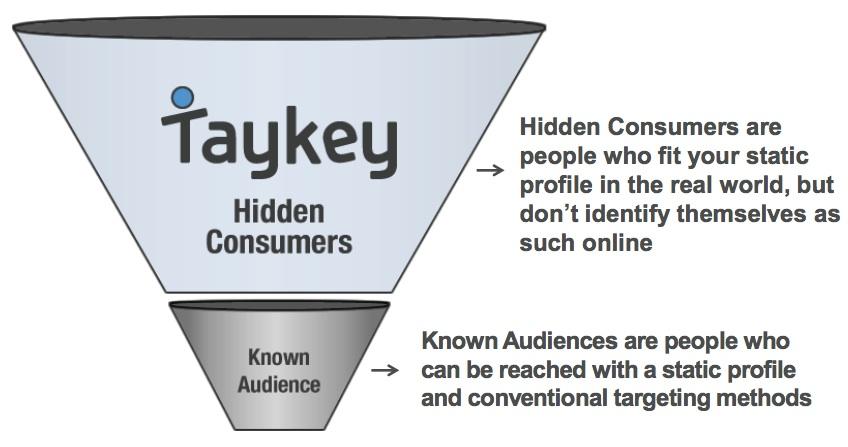 taykey chart