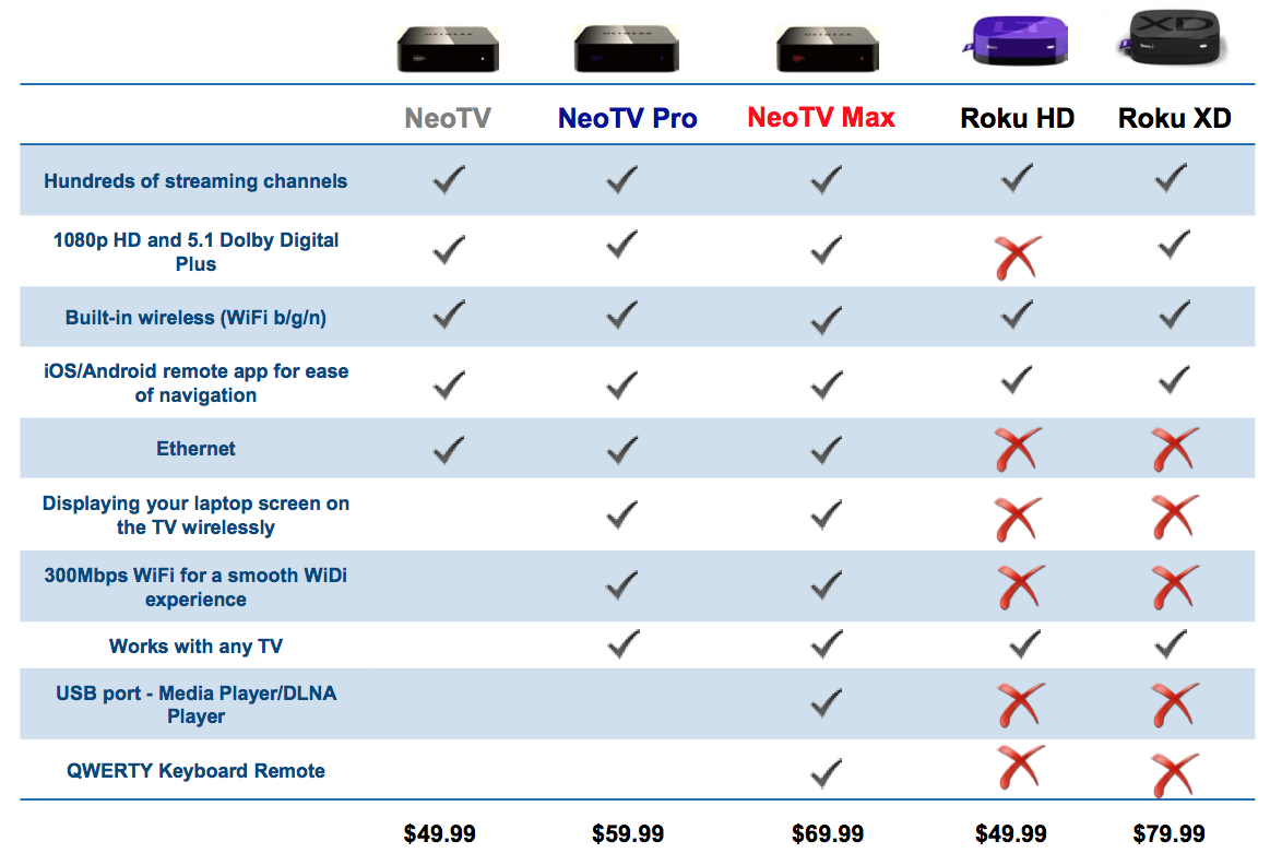Netgear Debuts New NeoTV, NeoTV PRO and NeoTV MAX Streaming Players