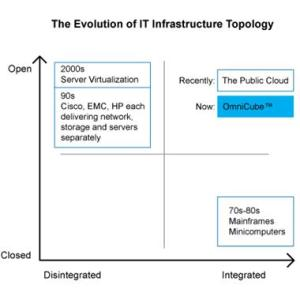 """simplivity competition SimpliVity Raises $25 Million For """"Data Center In A Box"""" Technology ..."""