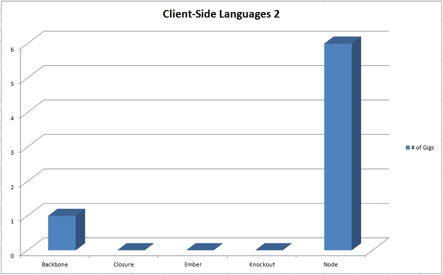 An analysis of market demand for web programming languages techcrunch as ccuart Images