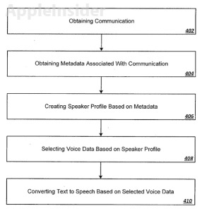 Apple Patents Explore Echolocation, Text-To-Speech Voice With