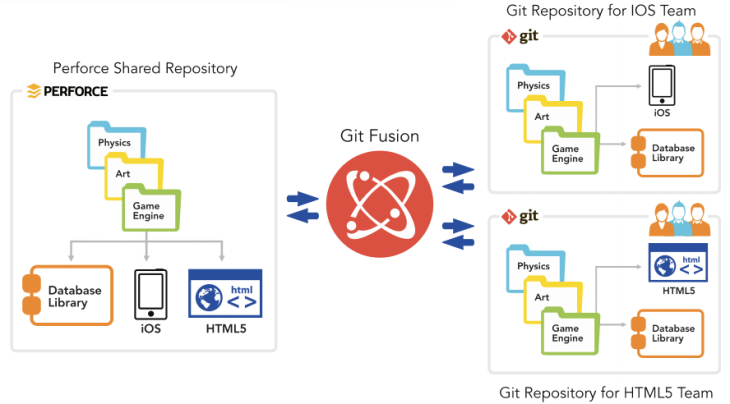 Perforce Aims to Bring Git to the Enterprise | TechCrunch