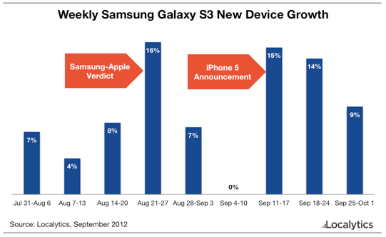 Study: Apple's iPhone 5 Is The Wind Beneath The Samsung Galaxy S
